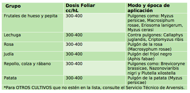 tabla sustancias básicas